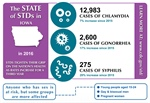 Disease Intervention Specialist Importance Grows as STD Cases Rise (10/2/17)