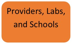 Providers, Labs, and Schools content box