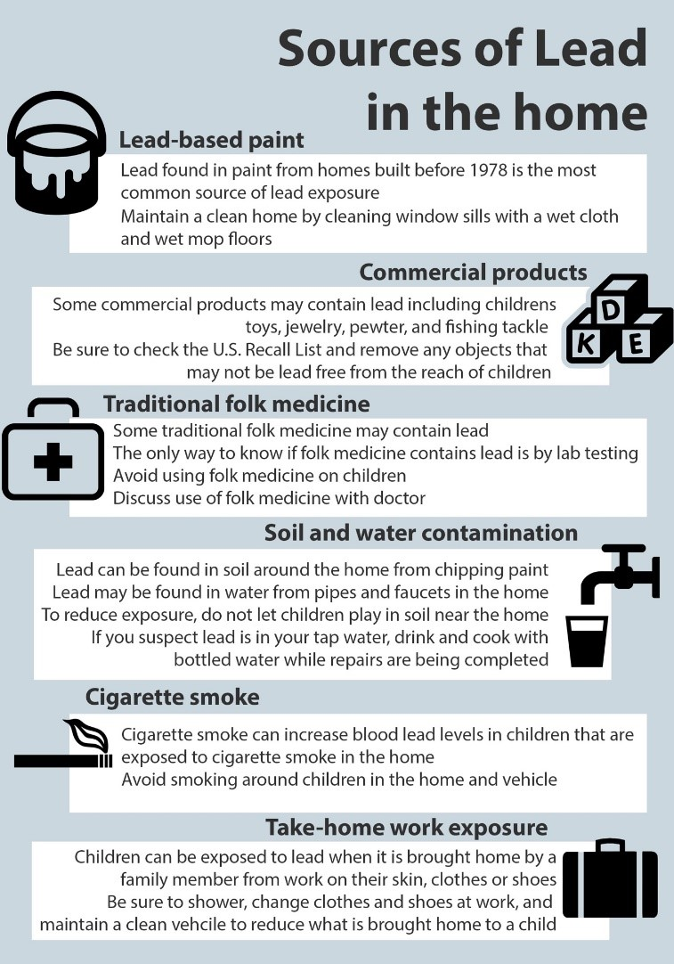 Sources of Lead in Home